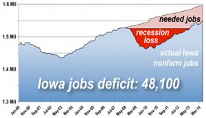 Iowa Job Deficit 4/30/2014