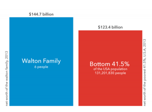 Walton wealth