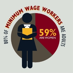 Image (1) minimum-wage-workers.jpg for post 32538