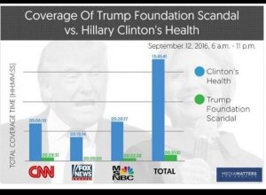 coverage-media-trump-v-hillary