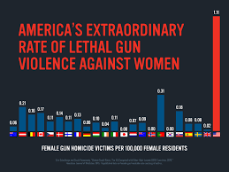 gun-violence-against-women