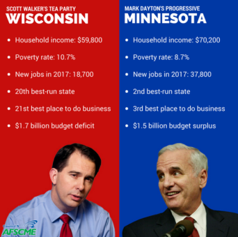 wisconsin:minnesota comparison