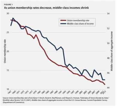 relation of union membership to wage slippage