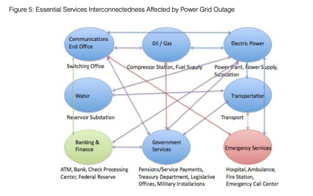 interconnectedness of services