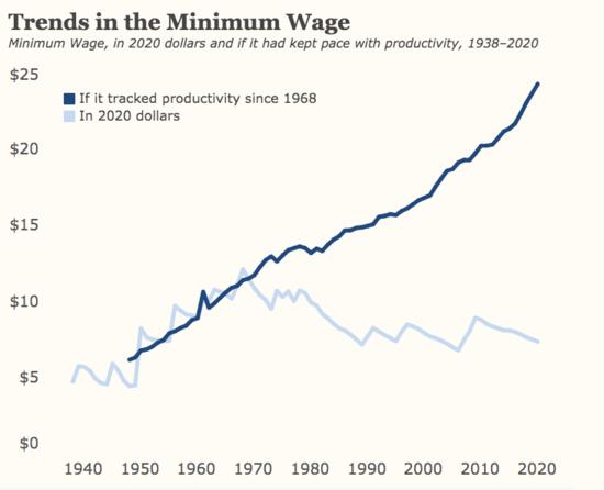 trends in minimum wage