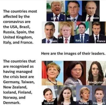 best, worst corona leaders AHNC